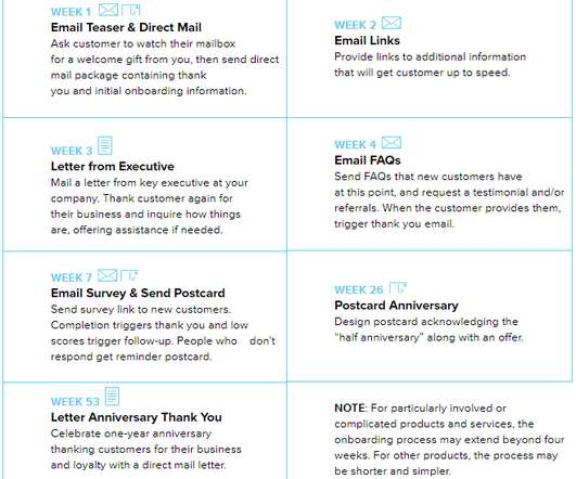 Direct Mail - Sales Pro Central