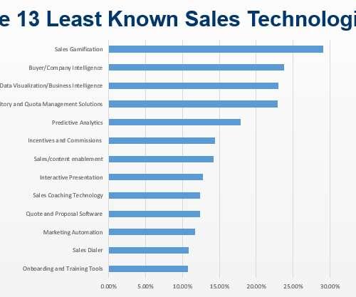 sales proposal software